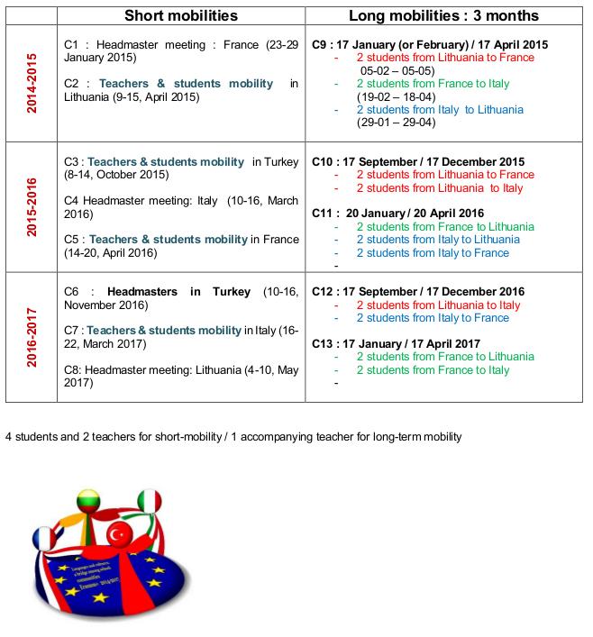 Calendar of mobilities